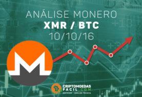 Análise Técnica Monero – XMR/BTC – 10/10/2016