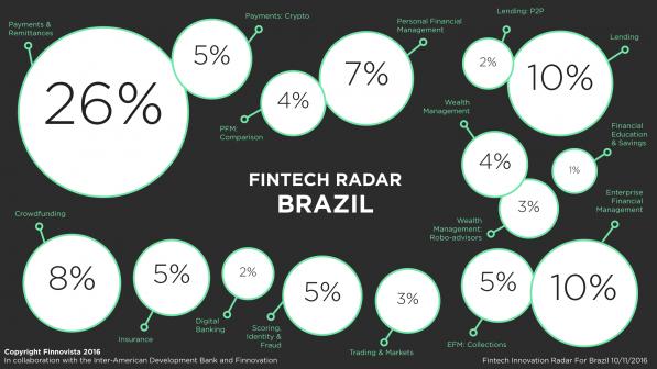 Fonte: Fintech radar Brasil Finnovista 2016