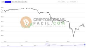 bitcoin queda baixa