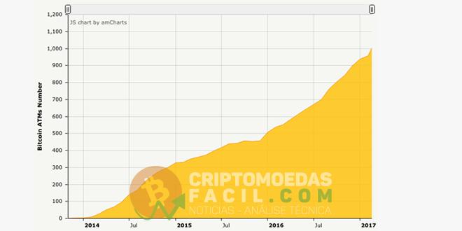 ATMs bitcoin