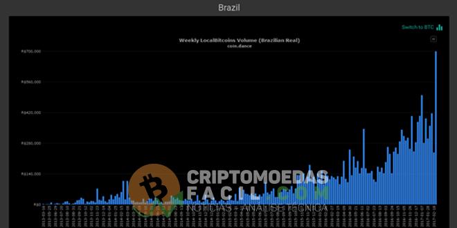 Localbitcoins Brasil