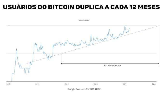 Estatística Bitcoin