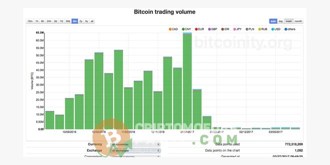 Volume trade bitcoin cai