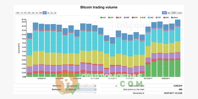 Volume trade bitcoin