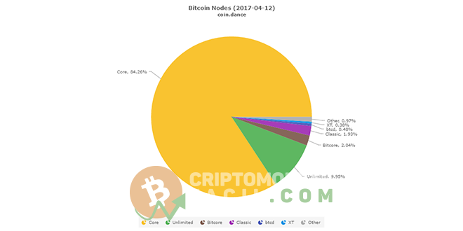 Full Nodes Bitcoin Core