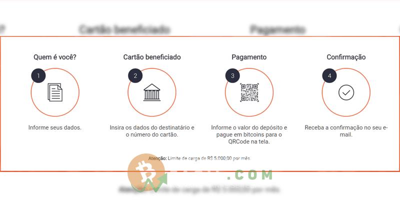 Como funciona Foxbit acesso