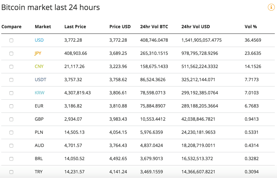 Volume Global do Bitcoin