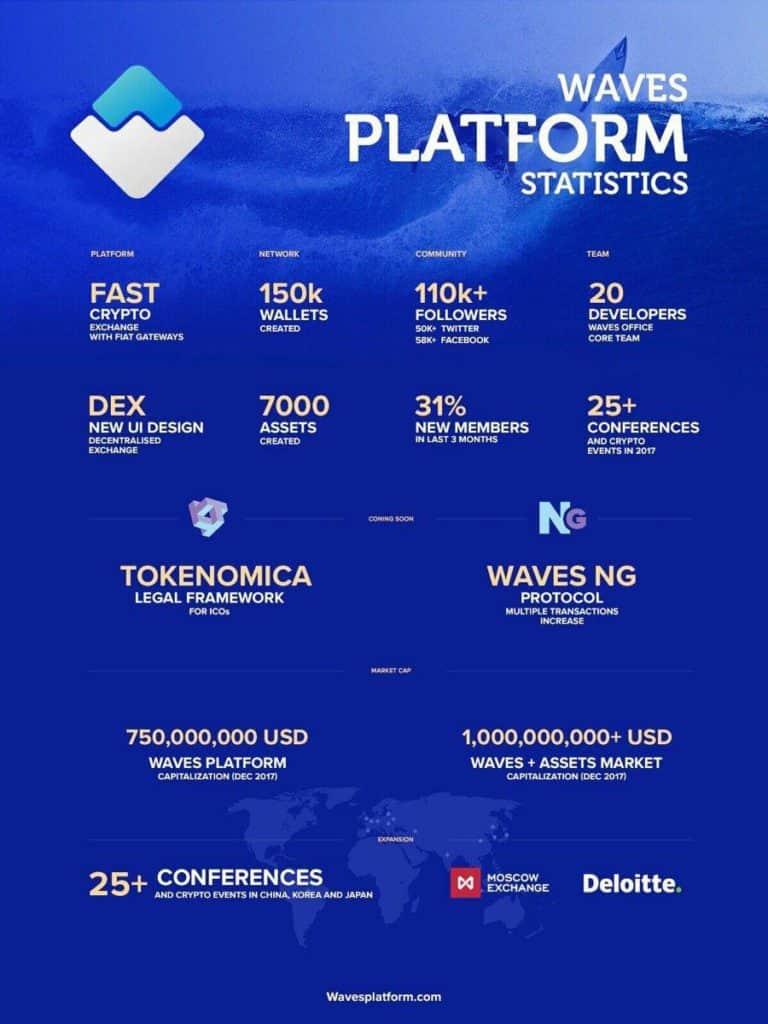 O ano de 2017 está sendo fantástico para a Plataforma Waves!