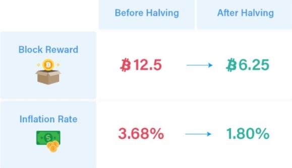 Corte nas recompensas do BTC, garantia de deflação