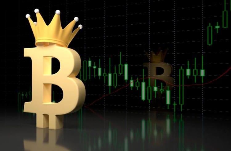 Bitcoin mantém ganhos e registra dominância de mercado de 65%