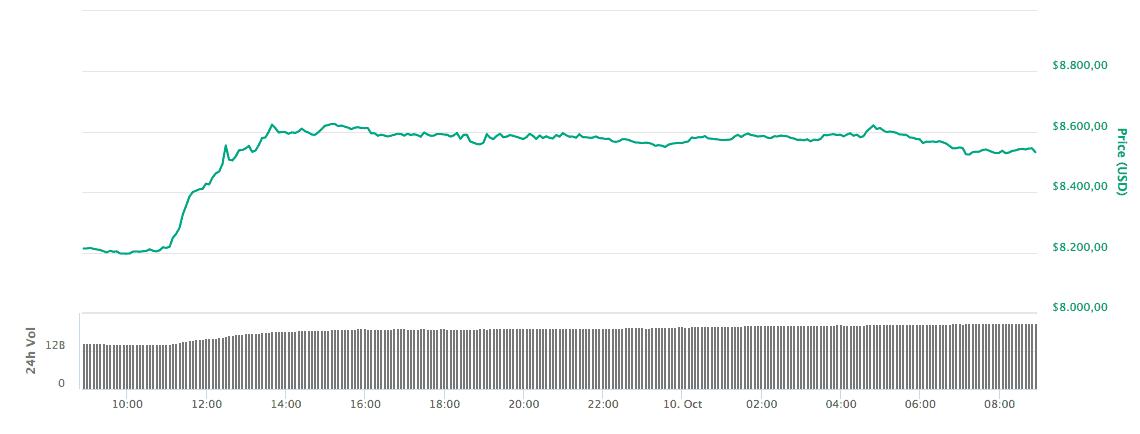 Gráfico de preço