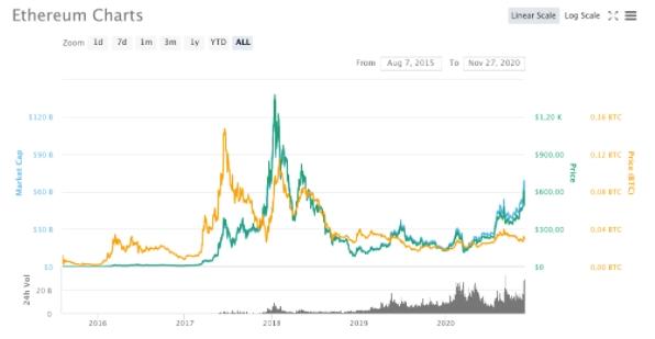 Variações de preço do Ethereum