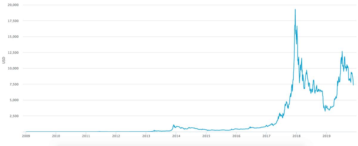 gráfico do bitcoin durante os anos