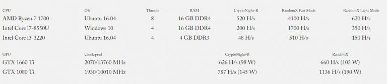 Monero disponibilizou ainda uma tabela comparativa com o uso de memória