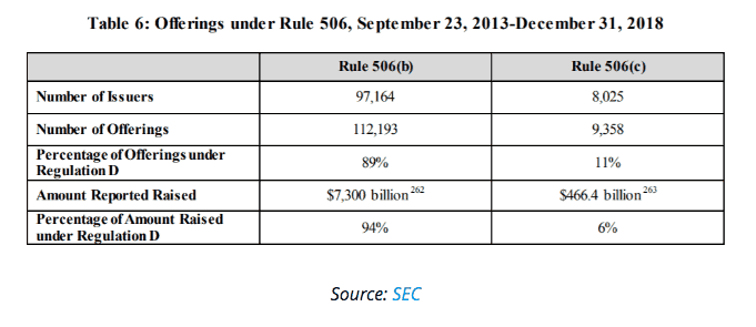 SEC estimou que apenas em 2018 os investidores arrecadaram cerca de