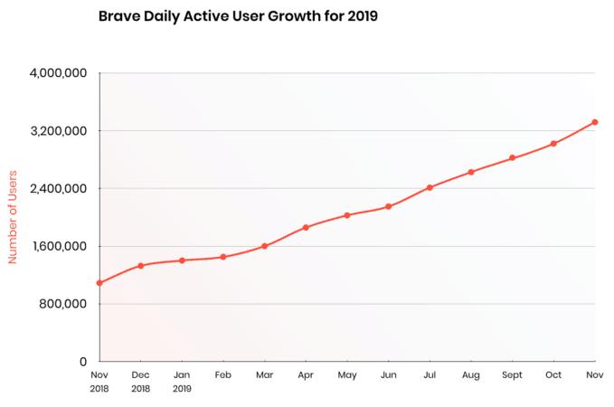 O Brave já havia atingido a marca de 8 milhões de usuários ativos em outubro