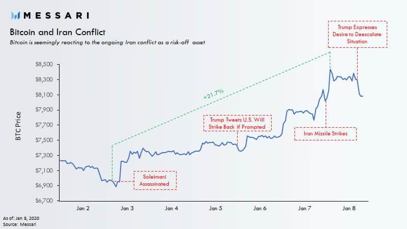 um gráfico do Messari com as variações de valor durante a semana tensa entre EUA e Irã