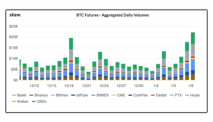 grafico de futuros de bitcoin