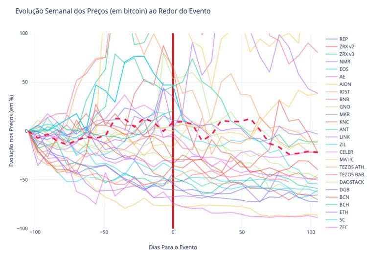 O gráfico que plota a evolução dos preços (em bitcoin) das moedas estudadas.