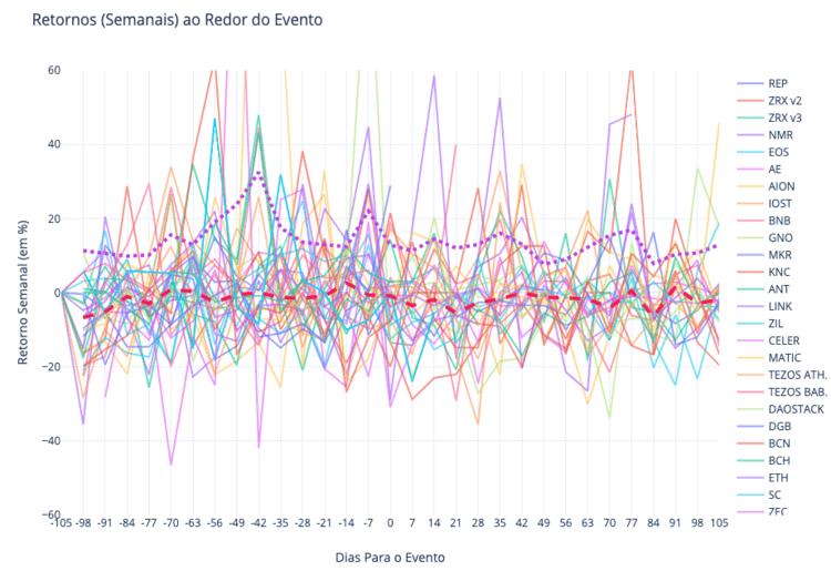 O gráfico que mostra os retornos semanais das moedas analisadas.