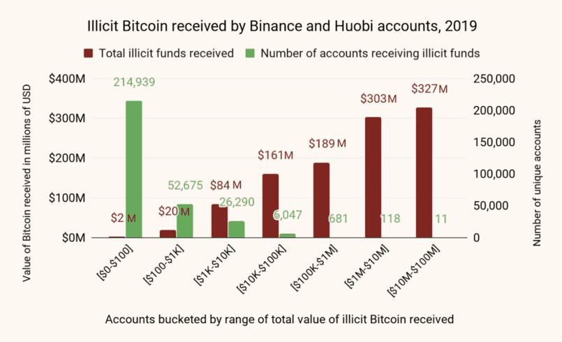 Chainalysis. E 75% do valor total recebido na Huobi e na Binance foram para 810 das contas com maiores depósitos.