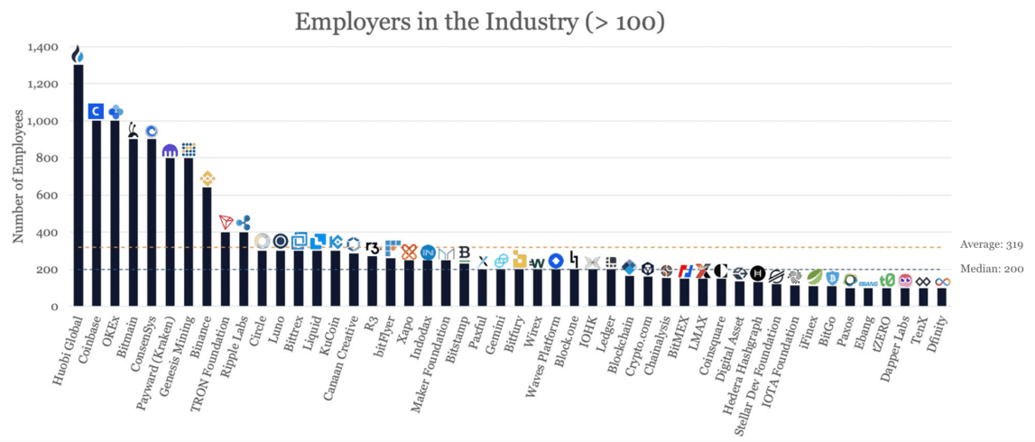 As empresas de desenvolvimento representam cerca de 29% dos empregadores nessa categoria.