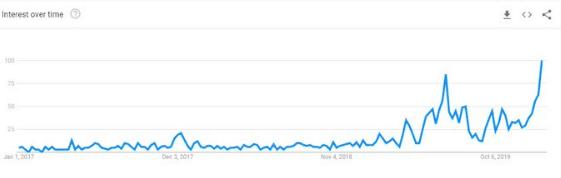 O Google Trends mede o interesse por determinado assunto baseado em pesquisas realizadas ao longo do tempo com uma pontuação de 100.
