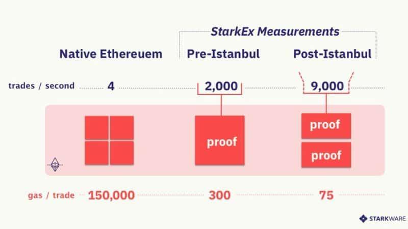 a StarkWare demonstrou que o Ethereum pós-Istanbul pode lidar com 9 mil transações a uma taxa de 75 gás