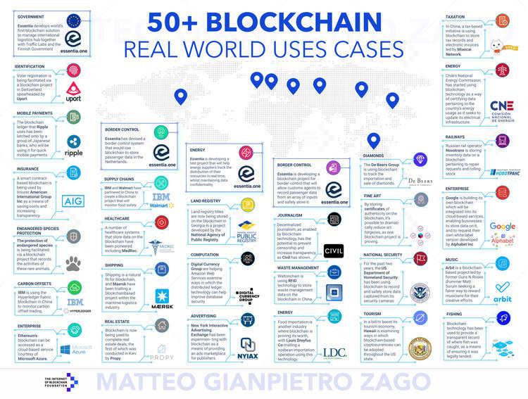 50 casos de uso mais expressivos da tecnologia blockchain