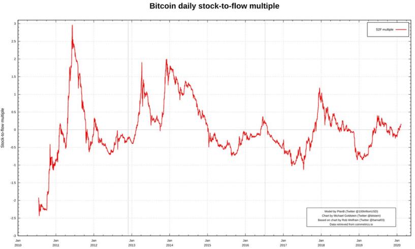 Gráficos do bitcoin durante os anos