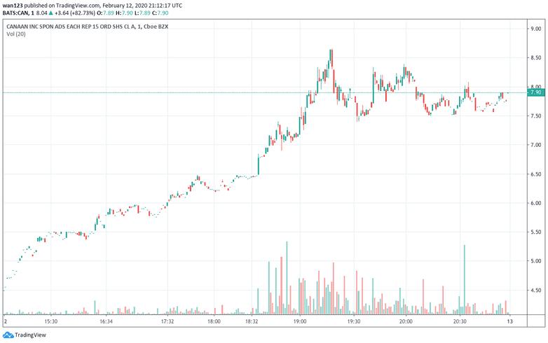 As ações da Canaan (CAN) fecharam em US$8,04 no final do pregão, representando um aumento de 82,73% em um único dia. O preço das ações começou a sessão do dia em US$4,42 e atingiu um pico de US$8,69. de acordo com dados do Yahoo! Finance.