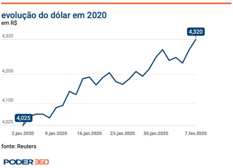 valorização do dólar