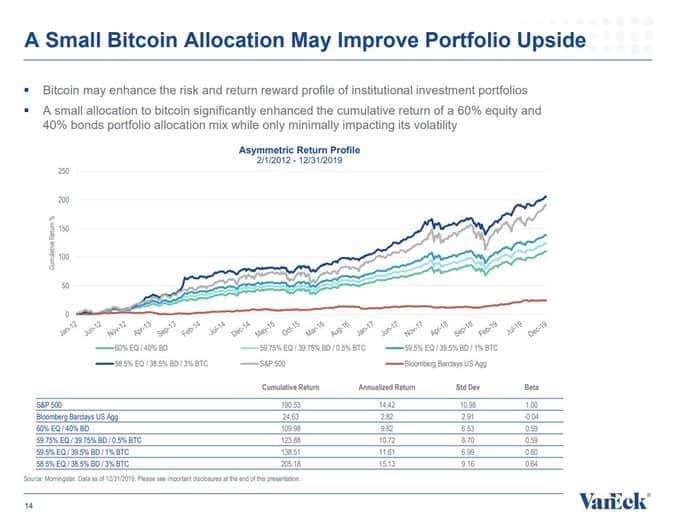 uma pequena alocação de bitcoin pode melhorar a vantagem do portfólio