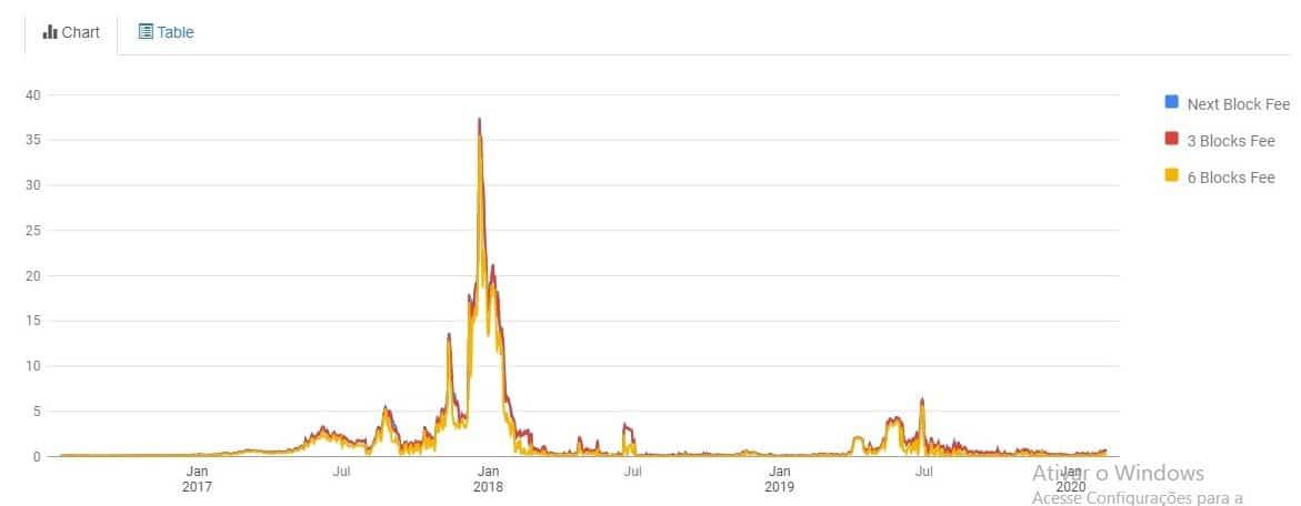 Taxas médias diárias históricas de transações de Bitcoin