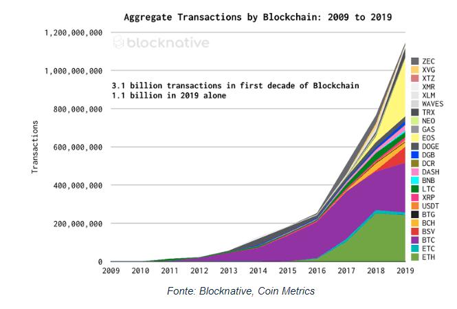 Transações de criptomoedas de 2009 á 2019