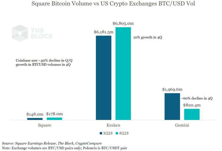 Square volume de bitcoin