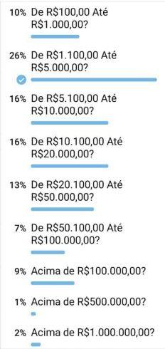 Uma enquete fixada em um grupo do Telegram que reúne mais de 3.100 investidores da Midas Trend