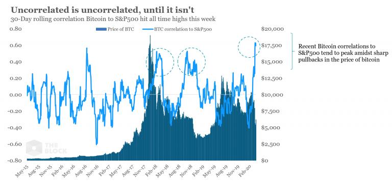 a correlação contínua de 30 dias entre o Bitcoin e o índice de ações norte-amerianas S&P 500