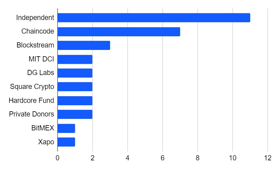 desenvolvedores independentes da rede do bitcoin