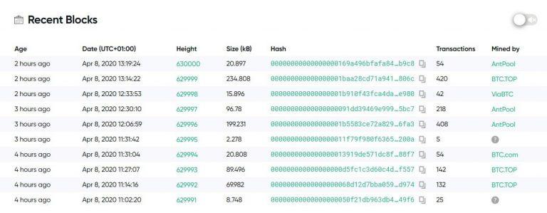 rede paralisada do Bitcoin Cash
