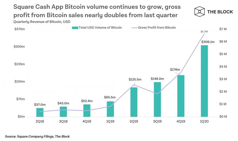 E o aplicativo de compra e venda de Bitcoin Cash App, da Square, continua batendo recordes.