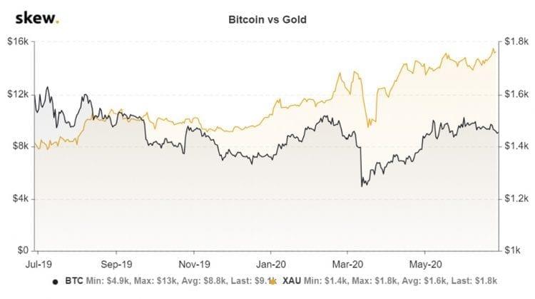 Correlação entre ouro e BTC entre 2019 e 2020