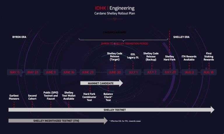 Cardano Shelley Rollout Plan