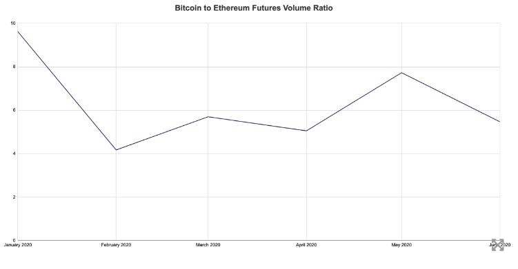 Bitcoin to Ethereum Futures volume ratio