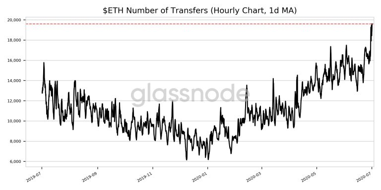 ETH number of transfers