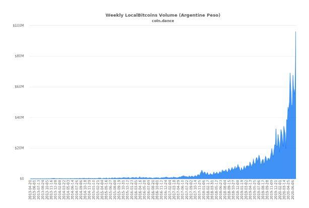 Weekly LocalBitcoin volume