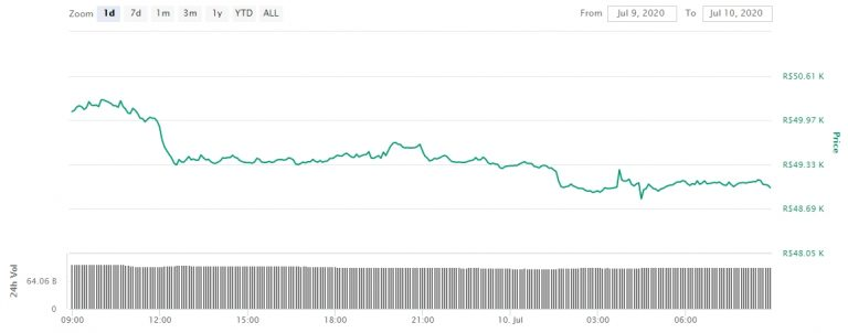 Gráfico com as variações de preço do Bitcoin nas últimas 24 horas