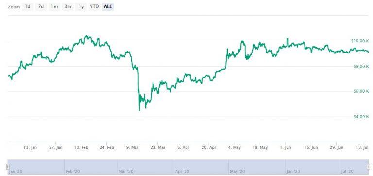 Evolução do Bitcoin em 2020 (em dólar) Fonte: Coinmarketcap