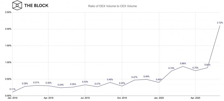 Ratio of DEX volume to CEX volume