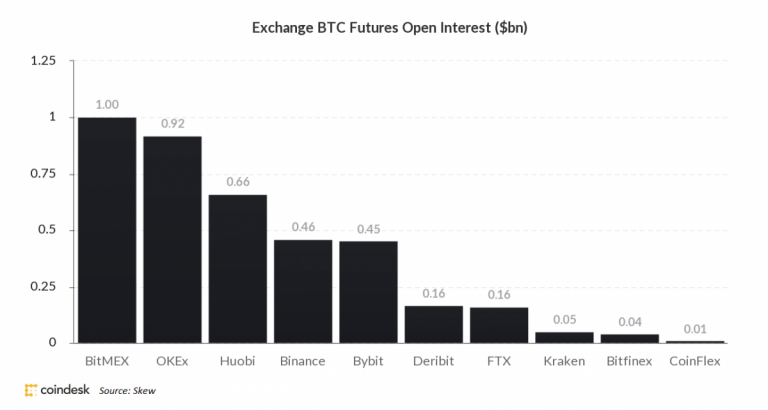 Interesse em aberto dos contratos futuros de Bitcoin. Fonte: CoinDesk/Skew